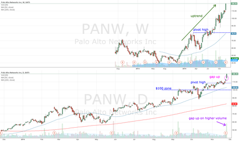 PANW: PANW gaps up on higher volume
