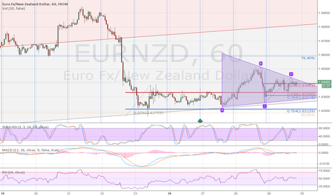 EURNZD: Flag, Long, Posible Break Aut