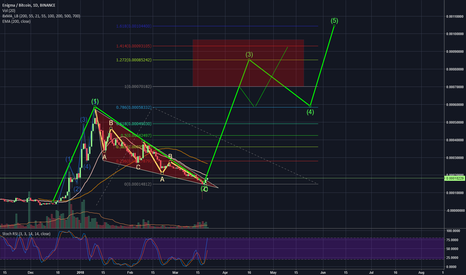ENGBTC: ENG medium-long, breaking out.
