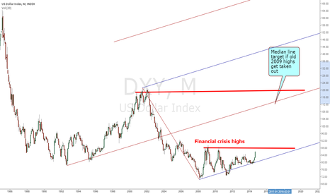 DXY: Dollar index - Ready for new uptrend?