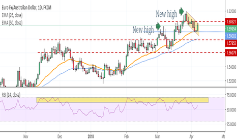 EURAUD: Trend correction playing out?