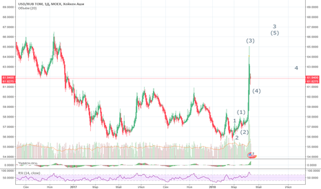 USDRUB_TOM: рост будет продолжен