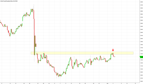 GBPCAD: Gap filled