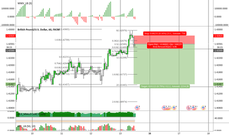 GBPUSD: GBPUSD Short // (1hr TF)