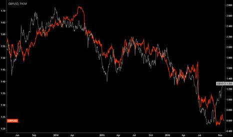 GB10Y: Sterling vs 10Y Gilts