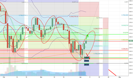 SPX500: S&P500 long to 2700 or short to 2565. I have placed 3 orders.