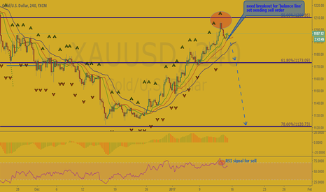 XAUUSD: Who is John Gold?