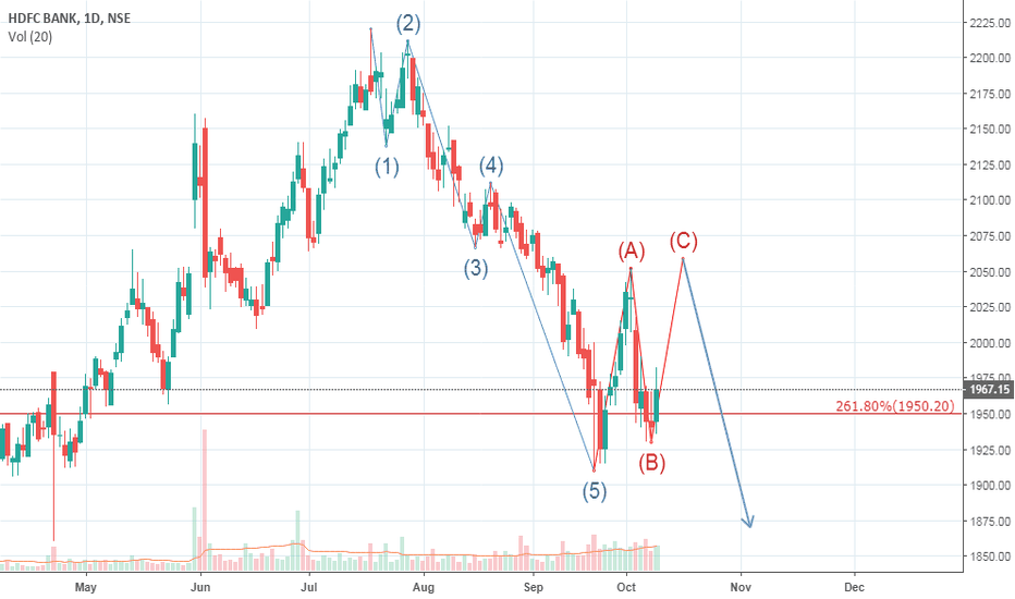 HDFCBANK: HDFC BANK short term recovery n again downtrend