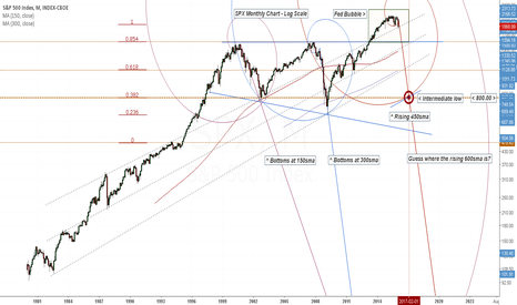 SPX: SPX Broadening Bottom Wedge