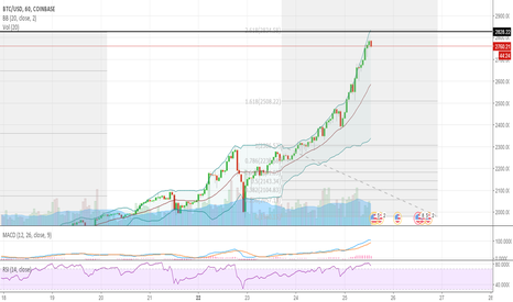 BTCUSD: BTC: Possible pull back