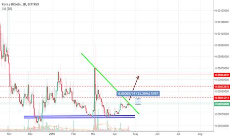 KOREBTC: KORE ( a pump is coming ) bullish scenario !