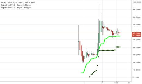BCHUSD: Bitcoin cash