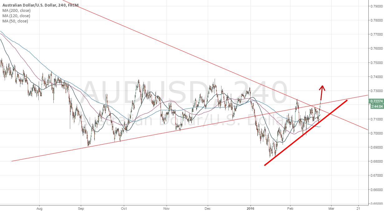 AUDUSD break the trend line