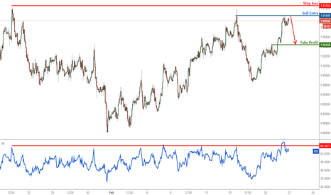 USDCHF: USDCHF potential reversal from here