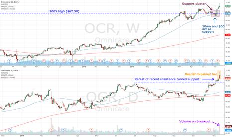 OCR: OCR bear in a bull market