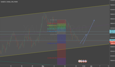 XAUUSD: i think tracement