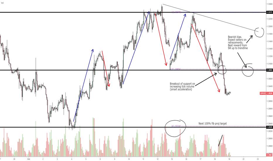 GBPUSD: GBP/USD: Bearish hourly cycle w/1.30 as next target