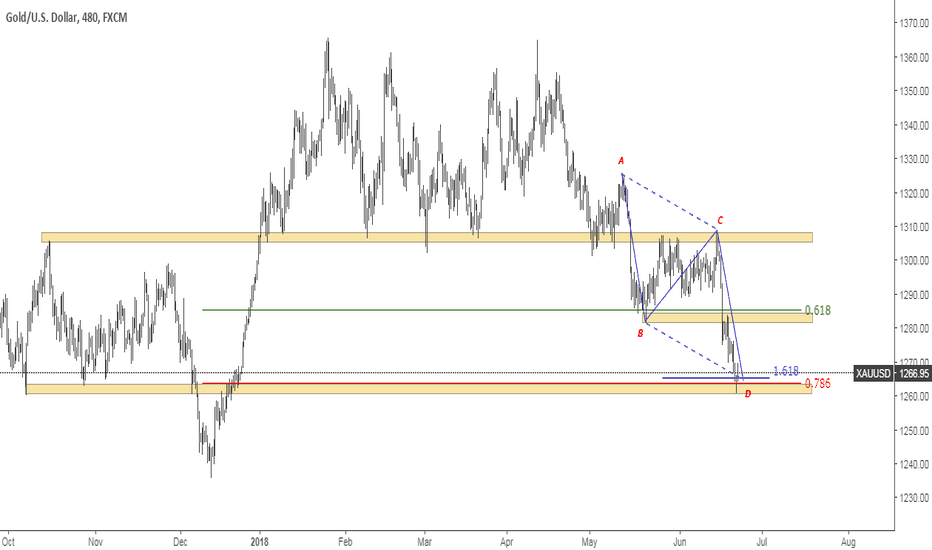 XAUUSD: Gold Potential Pullback
