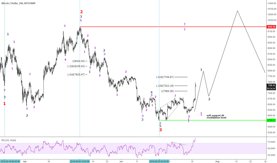 BTCUSD: BTCUSD pretty spot on! So what's next? Remember, don't chase!