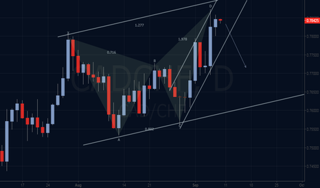 CADCHF: Bearish Harmonic outlook