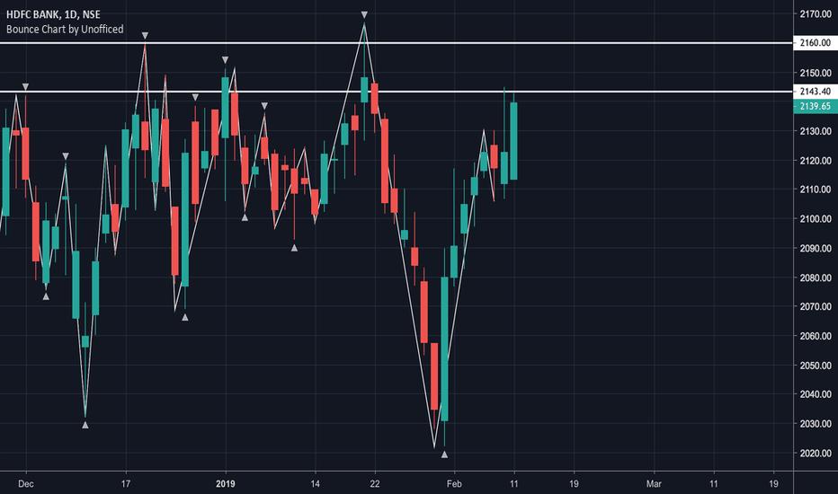 HDFCBANK: HDFCBANK insidebar long trade above PDH
