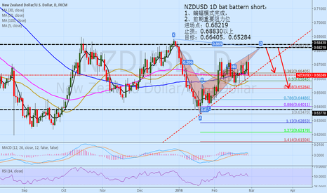 NZDUSD: NZDUSD 1D bat battern short
