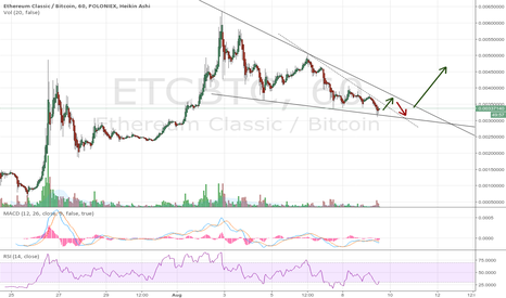 ETCBTC: Descending Wedge Etherium Classic