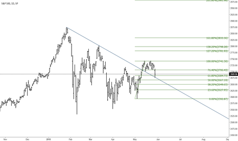 SPX: SP500 strong pullback