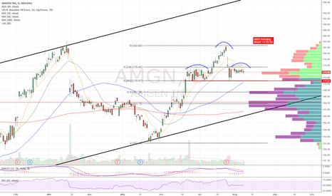 AMGN: Short setup