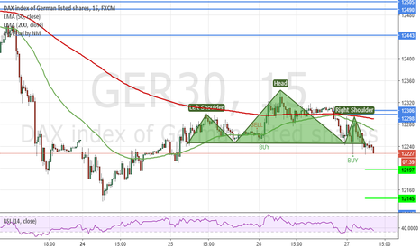GER30: Possible H&S in DAX