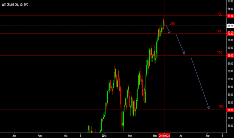 USOIL: Crude mid-day analysis; Seems Bearish