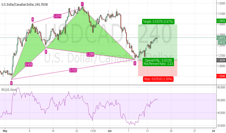 USDCAD: Cypher Pattern