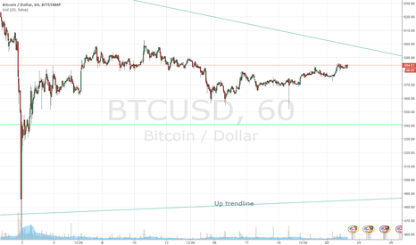 BTCUSD: BTC Wait and See