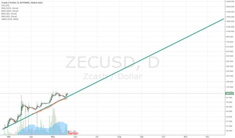 ZECUSD: Make ZEC (Zcash) price simple !