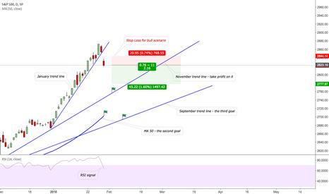 SPX: Opportunity to short S&P 500