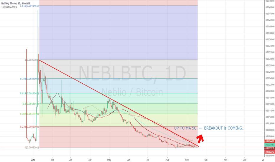 NEBLBTC: Brekout is coming...