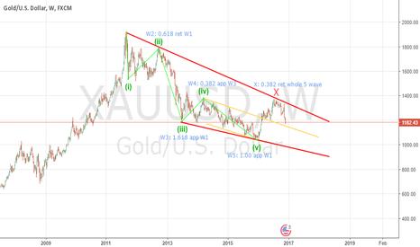 XAUUSD: Gold Weekly under watch list