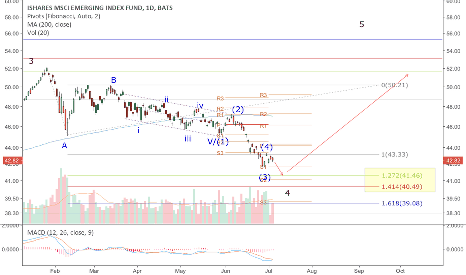 EEM: EEM: wave close to completion.