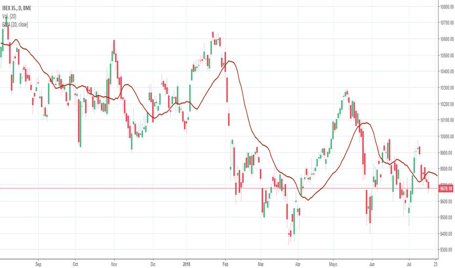 IBC: Volatilidad tras haber alcanzado zonas de sobre-comprado.
