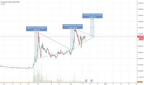 GRSUSD: Is GRS in a perfect position for a new breakout?