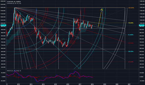 XAUGBP: Gold on the Gann Side