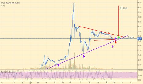ADE: Bitcoin Group Se in fase di costruzione