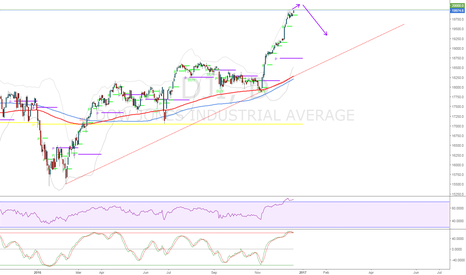 DJI: The Big 20,000 and then a significant retracement