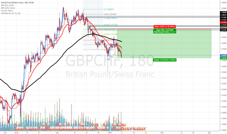 GBPCHF: GBPCHF: Selling at fresh supply zone
