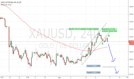 XAUUSD: Sell Opportunity on GOLD