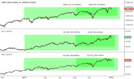 SPX: US Market Sideways to Downside Risk in 2015