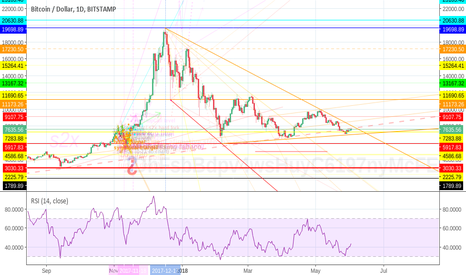 BTCUSD: bitcoin - at the edge