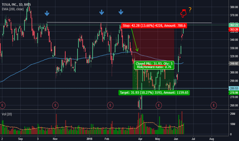 TSLA: Will this 4th Top hold?