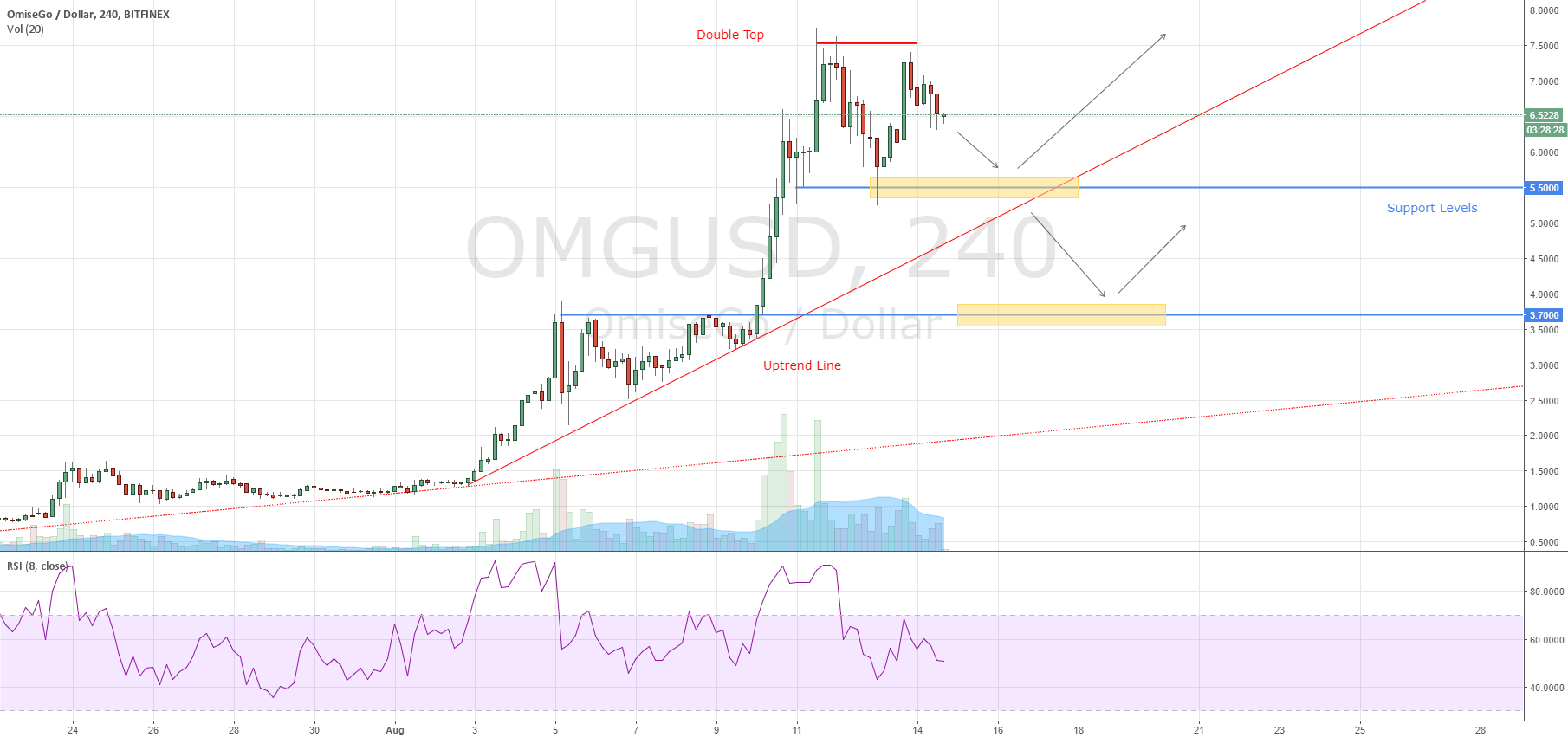OmiseGo How to Trade