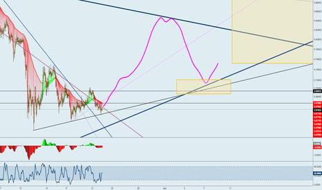 XRPUSD: Short term XRP analysis pt. 2 Trading Idea